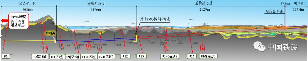 汕头湾海底隧道断层破碎带分布示意图