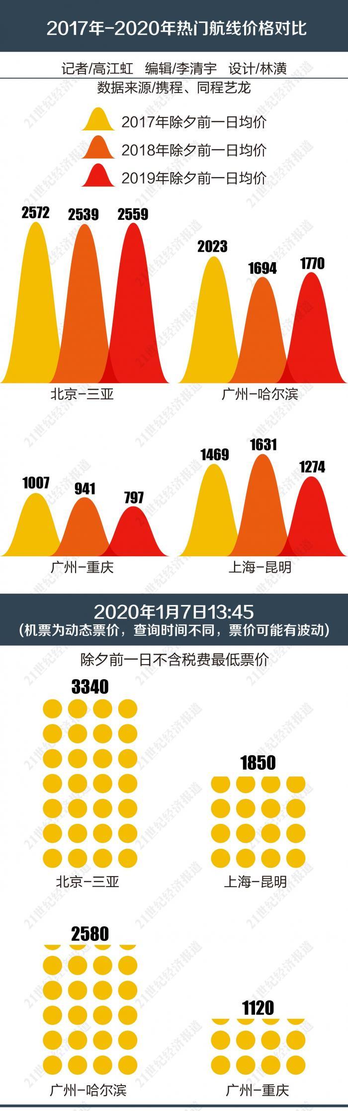 """航司市场化改革遭遇春节""""难题"""" 2020年春运上演新版""""人在"""