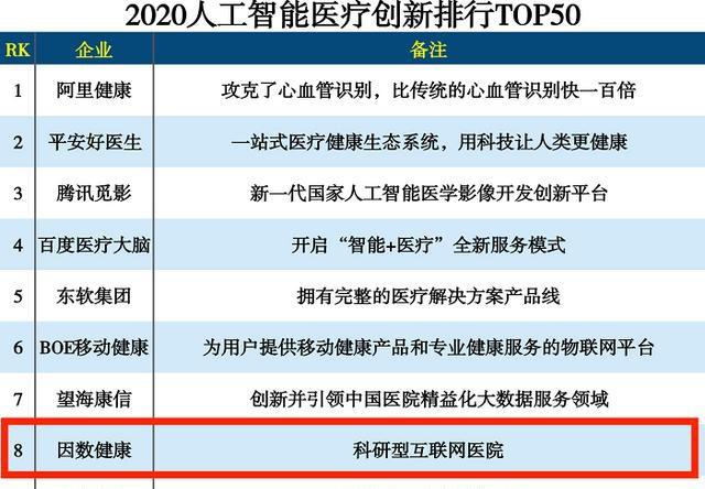 跻身前十!因数健康荣登2020人工智能医疗创新排行榜