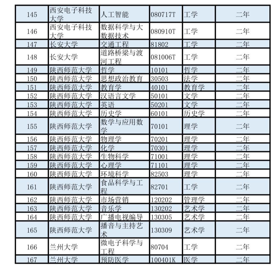 第二学士学位专业名单公布:497所高校3426个专业 这些人可报考