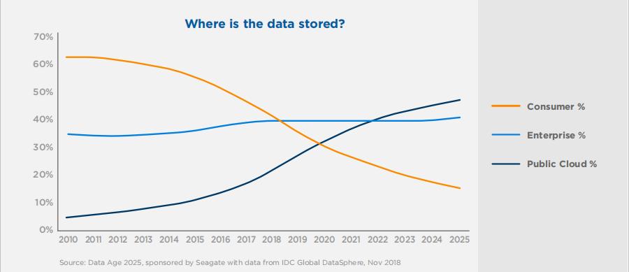 ▲ 数据来源:IDC,数据存储位置趋势变化