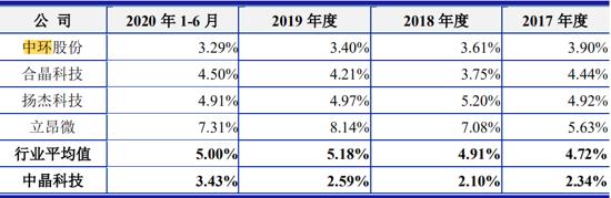图为公司在招股书中作的上市公司同行之间研发方面的比较.png