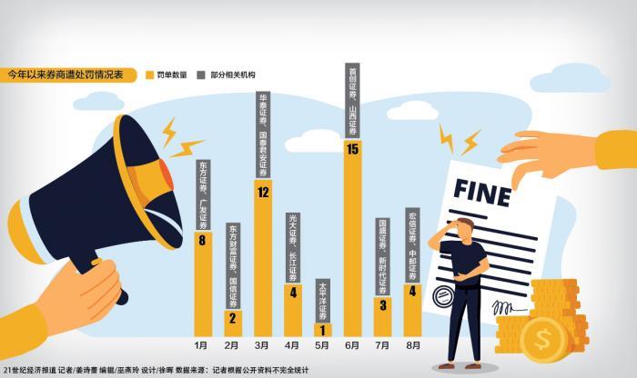 今年50张券商罚单已超去年全年 债券自营、合规风控成问题重灾区