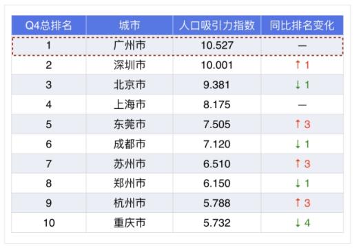 2019年城市人口排行_2019全国各大城市人口排行榜,重庆3000万居首