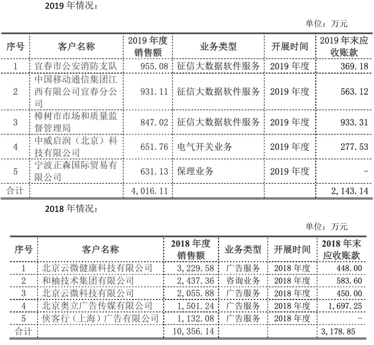 融钰集团征信大数据软件服务营收占比从8%激增至30%多依靠智容科技,前三大客户均来自江西宜春市插图(2)