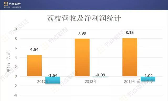 荔枝上市背后:三年连亏2.6亿元,超百条版权诉讼