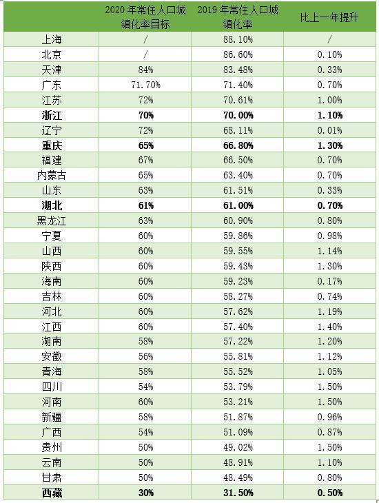 (數據來源:各省區市統計局、公開信息)