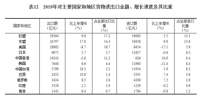 2019年国民经济的总量是多少_第一套人民币是多少年