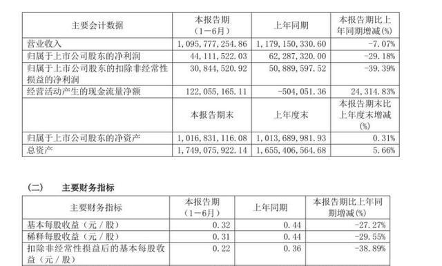 """爱婴室净利润下滑29.18%,""""母婴零售第一股""""困顿的传统经营"""