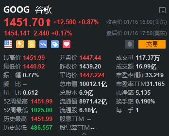 [福州股票配资]谷歌成为第4支市值破万亿美元股票
