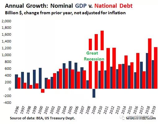 2019年美国gdp_2019年三季度美国GDP数据点评 消费投资分化加剧