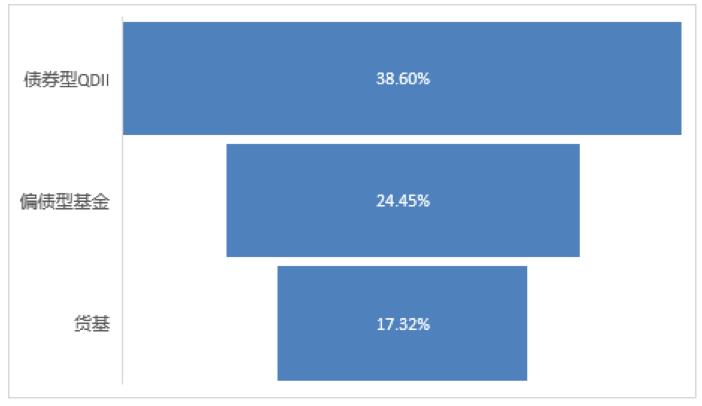 「出水芙蓉图」大数据揭秘买固收基金是否合算:持有7年全部赚钱,平均收益47%插图(2)