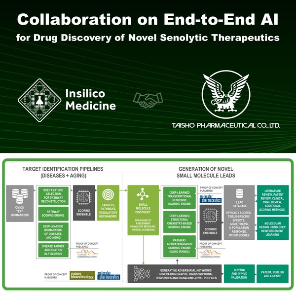 大正制药与英科智能携手,利用人工智能开发抗老药物