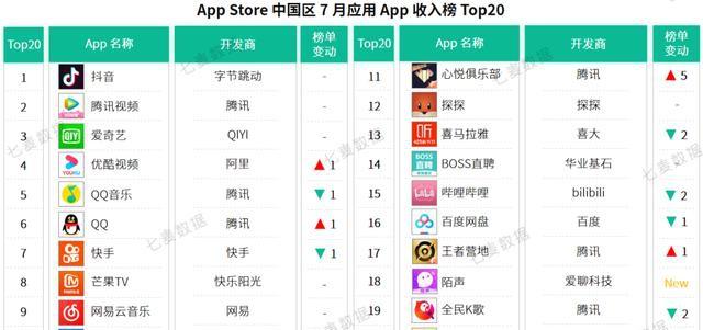 七麦研究院发布:2020年7月应用&游戏App收入Top20