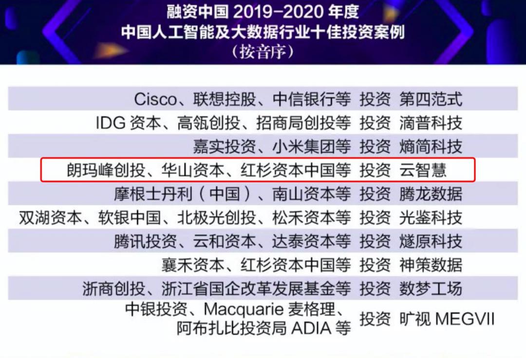 链兴·案例 云智慧D轮融资荣获融资中国·中国人工智能及大数据行业十佳投资案例