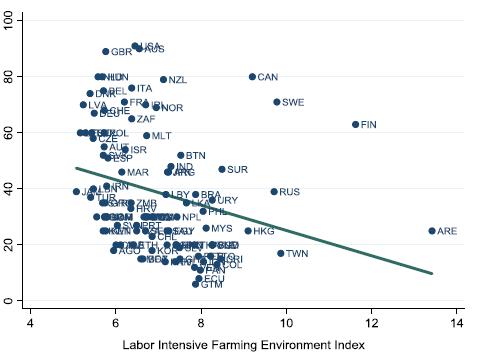 圖3 各國家和地區的農業環境勞動密集指數(橫軸)和個人主義指數(縱軸)