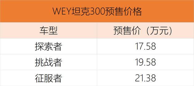 预售17.58-21.38万元 坦克300正式开启预售