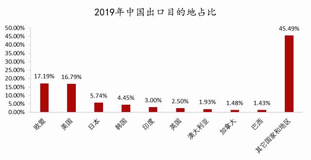 新冠疫情对中国哪些出口行业影响最大?插图(2)