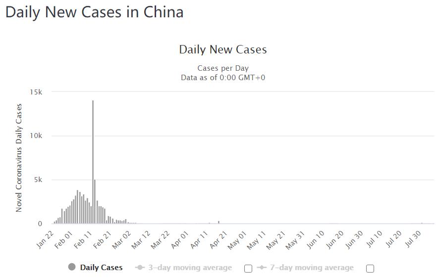 香港特区(上)及中国大陆新增确诊病例对比,图源:网络