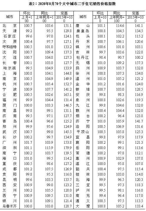 27城二手房價格跌回一年前:環京重點城市下滑明顯