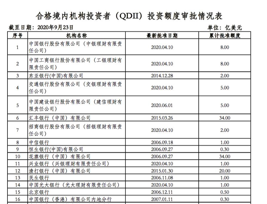 逾30亿美元新一轮QDII额度发放!涵盖基金、证券等多类机构(图3)