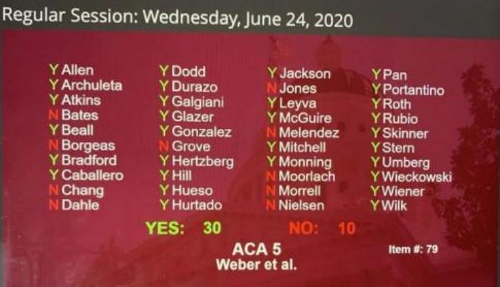 法案的投票结果
