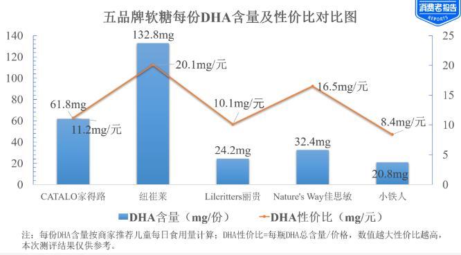 「光大优势基金净值」儿童DHA软糖测评:五大品牌中 纽崔莱佳思敏获综评高分插图(2)