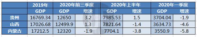 江苏2020第一季度gdp_江苏省2020前三季度各地市GDP:苏州、南京、南通成最大赢家