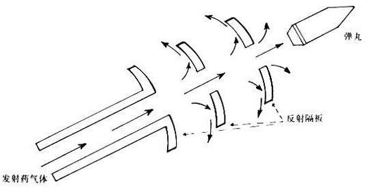 """炮口制退器的""""秘密""""――它是如何发明的,又有哪些优缺点?"""