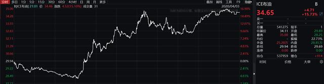股票杠杆配资规则:巴菲特也撑不住!大举割肉航空股,3年半前买入