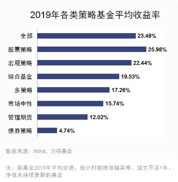 2019 基金 排行_2018年基金排行榜 2019年基金策略