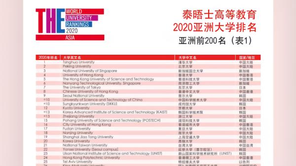 清华北大包揽2020亚洲大学排行榜前两名