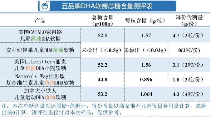 「光大优势基金净值」儿童DHA软糖测评:五大品牌中 纽崔莱佳思敏获综评高分插图(3)