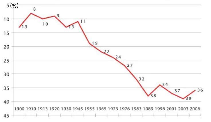 人均gdp世界_中国人均gdp世界排名