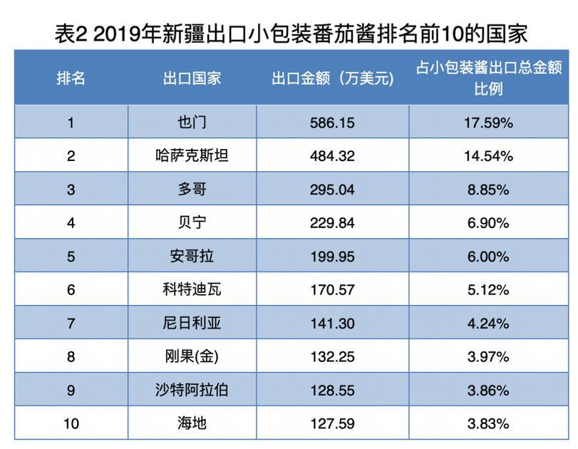 图自中国贸易投资网