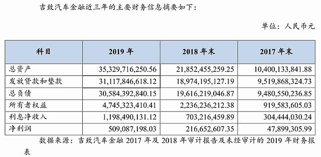 吉利旗下吉致汽车金融2019年净利润超5亿,不良贷款率0.099%