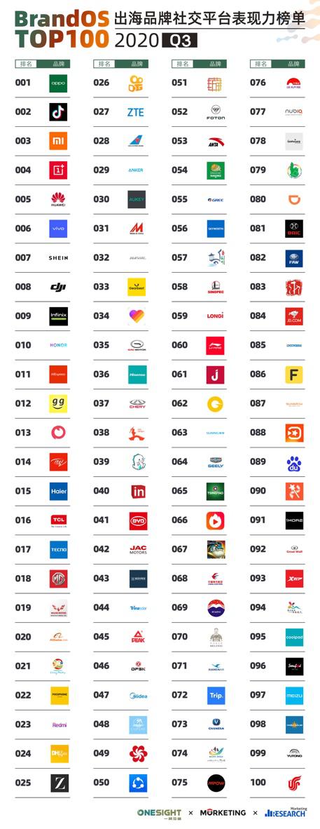 中国品牌海外社交力2020Q3榜单发布