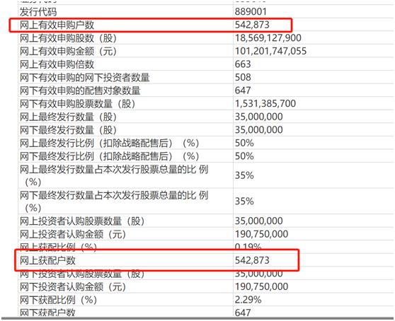 太疯狂!54.3万户打新新三板精选层,获配率0.19%!你中了几股?插图