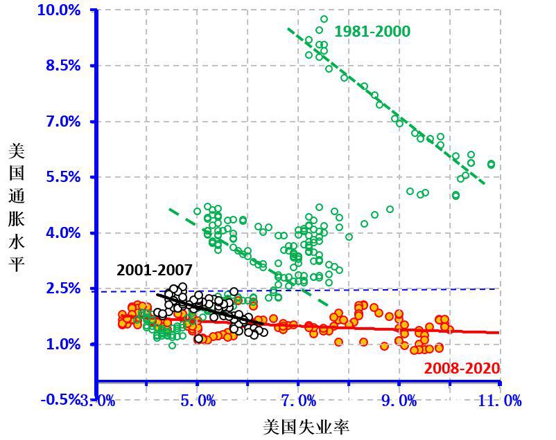 图3 美国通胀率和失业率的实际情况