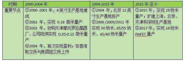 【网站收录提交】_19天过会市值 6000 亿,中芯国际是怎样炼成的?