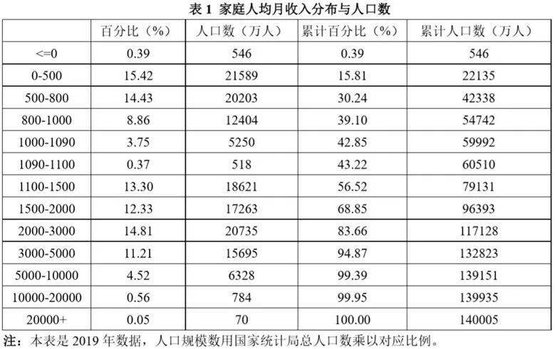 """【复印机的使用】_学者:""""中国6亿人月收入低于1000元"""" 不符事实 最多只有4亿"""