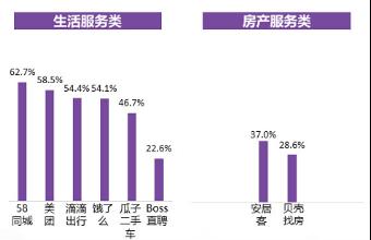 anju 央视市场研究发布广告效果评估报告 58同城、安居客在房产服务领域占据领先优势