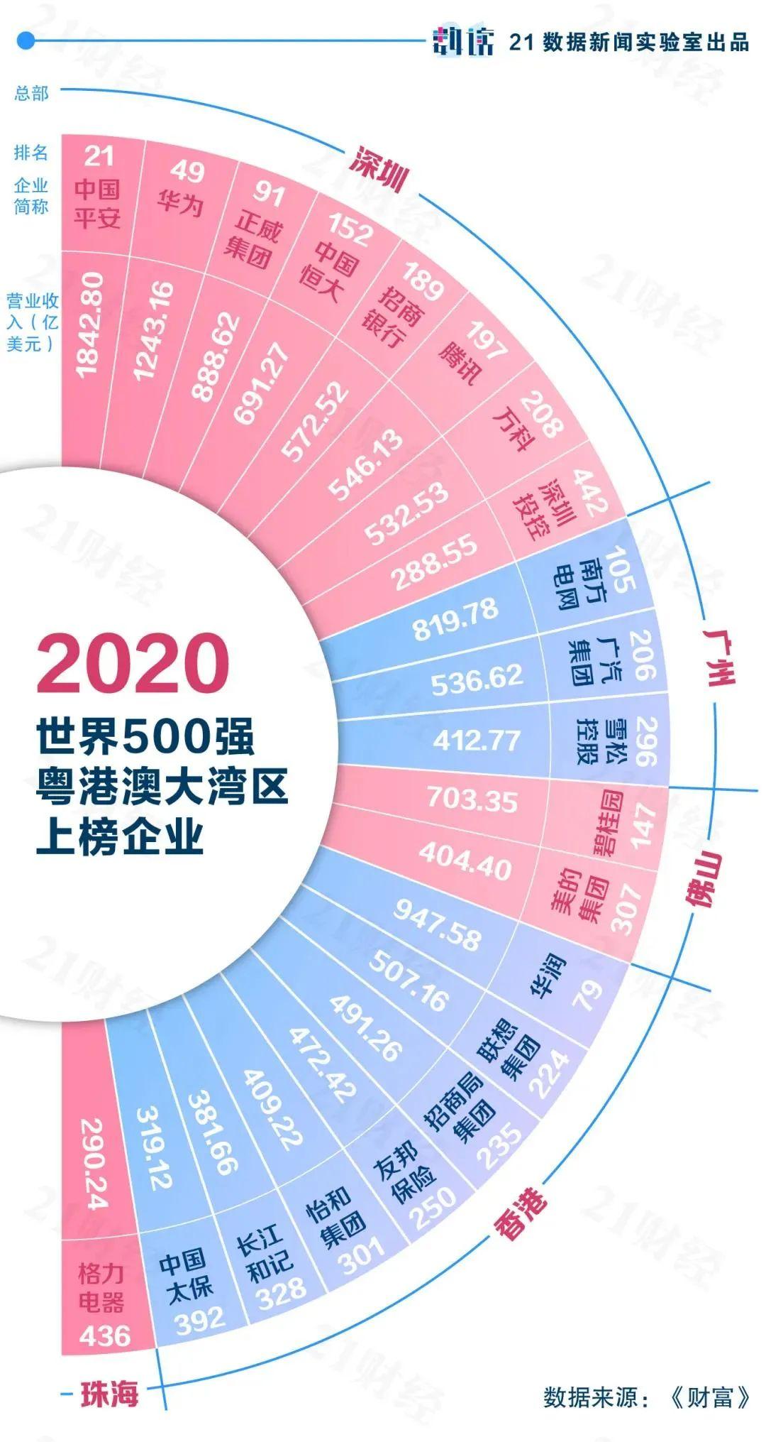 世界城市gdp_世界GDP前20强城市,美国9个,日本1个,中国令人意外!