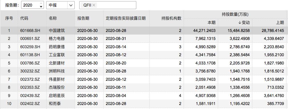 2020年二季度QFII增持前十位个股。
