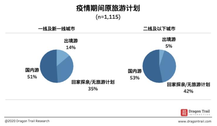 旅界专研 | 中国消费者疫后旅游意向调研报告: 2020年3月问卷结果与分析