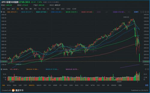 富途证券:股市波动之下,投资者应如何应对?