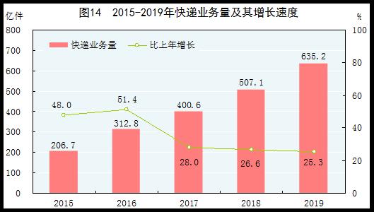 2019年中国gdp_2019年中国gdp统计图