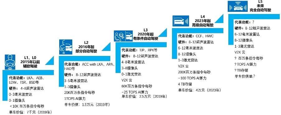 自动驾驶L0-L5 来源:NXP,华为,东吴证券研究所绘制