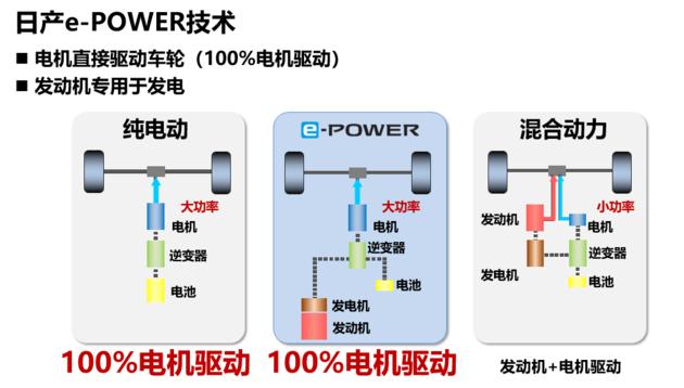 日产汽车执行副总裁:加快实施电驱化战略推进碳中和