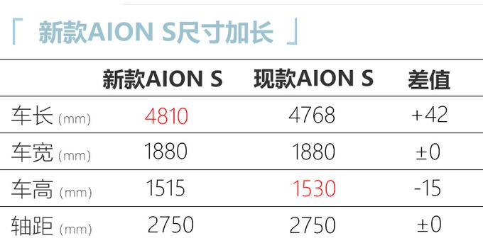 广汽埃安新款AION S曝光动力提升 起售或超16万-图4
